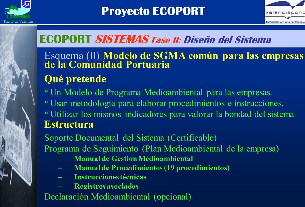 Proyecto ECOPORT Esquema (II) Modelo de SGMA común para las empresas de la Comunidad Portuaria Qué pretende * Un Modelo de Programa Medioambiental para las empresas.