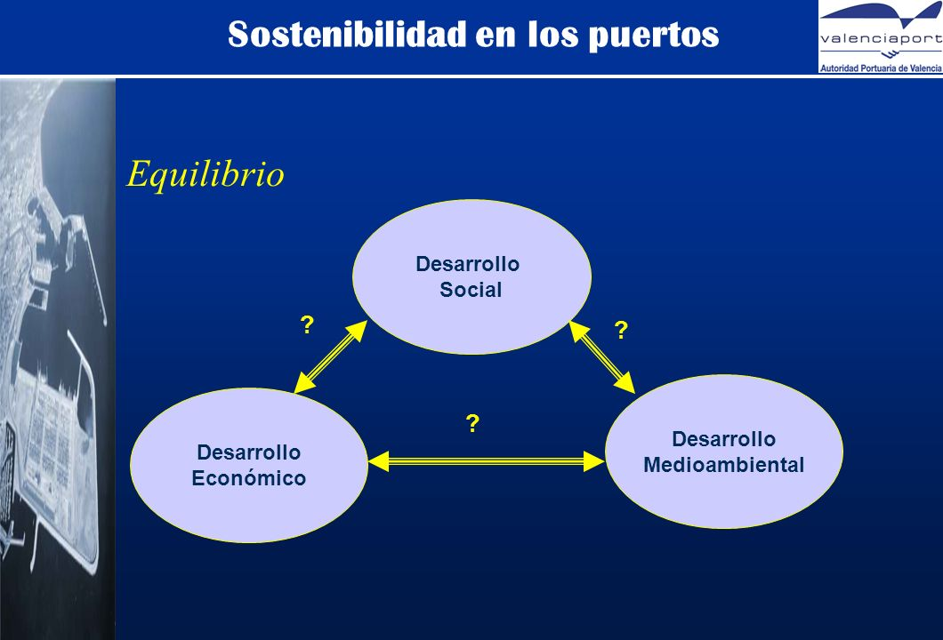 Sostenibilidad en los puertos Desarrollo Económico Desarrollo Social Desarrollo Medioambiental .