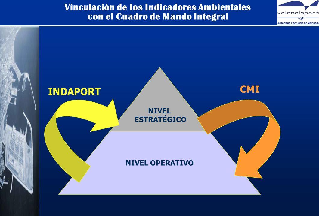 Vinculación de los Indicadores Ambientales con el Cuadro de Mando Integral NIVEL OPERATIVO NIVEL ESTRATÉGICO INDAPORT CMI