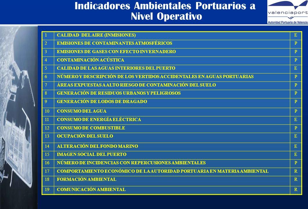 Indicadores Ambientales Portuarios a Nivel Operativo 1CALIDAD DEL AIRE (INMISIONES)E 2EMISIONES DE CONTAMINANTES ATMOSFÉRICOSP 3EMISIONES DE GASES CON EFECTO INVERNADEROP 4CONTAMINACIÓN ACÚSTICAP 5CALIDAD DE LAS AGUAS INTERIORES DEL PUERTOE 6NÚMERO Y DESCRIPCIÓN DE LOS VERTIDOS ACCIDENTALES EN AGUAS PORTUARIASP 7ÁREAS EXPUESTAS A ALTO RIESGO DE CONTAMINACIÓN DEL SUELOP 8GENERACIÓN DE RESIDUOS URBANOS Y PELIGROSOSP 9GENERACIÓN DE LODOS DE DRAGADOP 10CONSUMO DEL AGUAP 11CONSUMO DE ENERGÍA ELÉCTRICAE 12CONSUMO DE COMBUSTIBLEP 13OCUPACIÓN DEL SUELOE 14ALTERACIÓN DEL FONDO MARINOE 15IMAGEN SOCIAL DEL PUERTOE 16NÚMERO DE INCIDENCIAS CON REPERCUSIONES AMBIENTALESP 17COMPORTAMIENTO ECONÓMICO DE LA AUTORIDAD PORTUARIA EN MATERIA AMBIENTALR 18FORMACIÓN AMBIENTALR 19COMUNICACIÓN AMBIENTALR