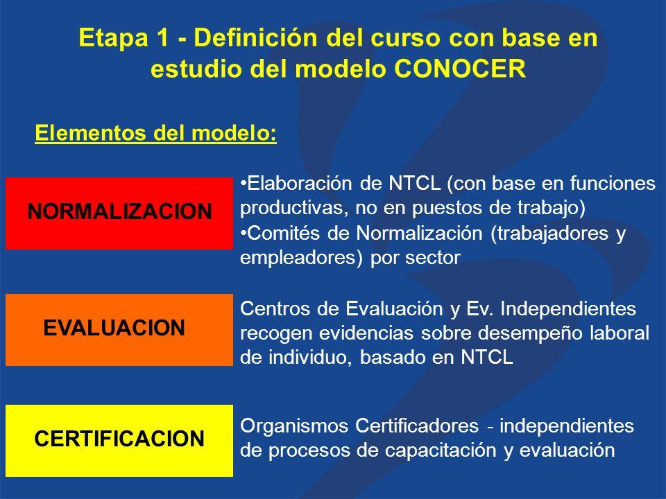 Etapa 1 - Definición del curso con base en estudio del modelo CONOCER NORMALIZACION Elementos del modelo: EVALUACIONCERTIFICACION Elaboración de NTCL (con base en funciones productivas, no en puestos de trabajo) Comités de Normalización (trabajadores y empleadores) por sector Centros de Evaluación y Ev.