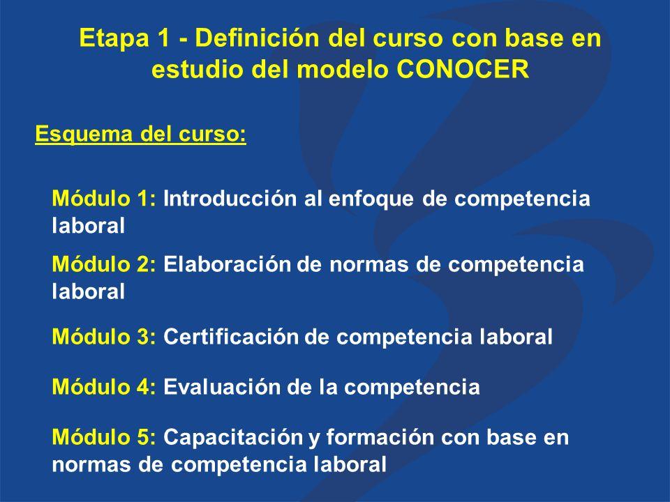 Etapa 1 - Definición del curso con base en estudio del modelo CONOCER Módulo 5: Capacitación y formación con base en normas de competencia laboral Módulo 1: Introducción al enfoque de competencia laboral Módulo 2: Elaboración de normas de competencia laboral Módulo 3: Certificación de competencia laboral Módulo 4: Evaluación de la competencia Esquema del curso: