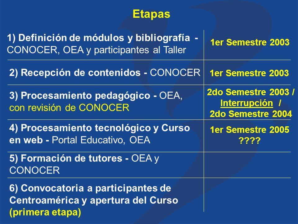 1) Definición de módulos y bibliografía - CONOCER, OEA y participantes al Taller 2) Recepción de contenidos - CONOCER 6) Convocatoria a participantes de Centroamérica y apertura del Curso (primera etapa) 3) Procesamiento pedagógico - OEA, con revisión de CONOCER 4) Procesamiento tecnológico y Curso en web - Portal Educativo, OEA 5) Formación de tutores - OEA y CONOCER 1er Semestre 2003 2do Semestre 2003 / Interrupción / 2do Semestre 2004 Etapas 1er Semestre 2003 1er Semestre 2005