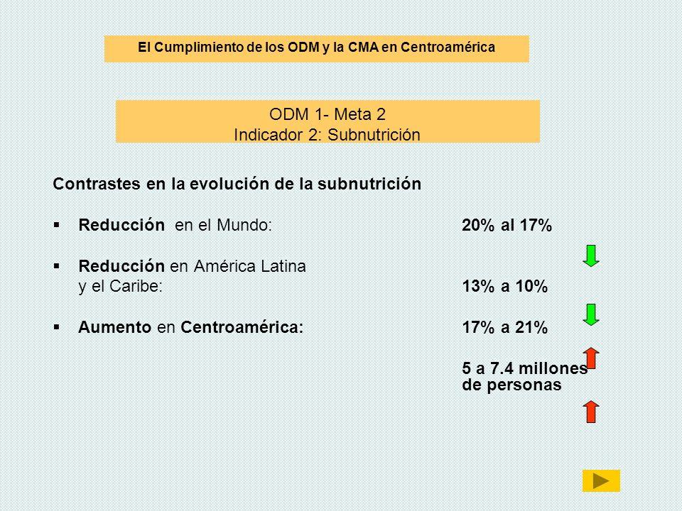 ODM 1- Meta 2 Indicador 2: Subnutrición Contrastes en la evolución de la subnutrición Reducción en el Mundo: 20% al 17% Reducción en América Latina y