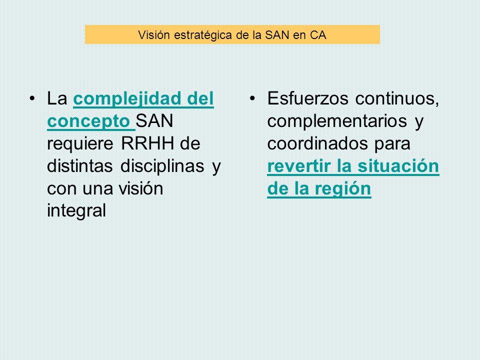 Visión estratégica de la SAN en CA La complejidad del concepto SAN requiere RRHH de distintas disciplinas y con una visión integralcomplejidad del con