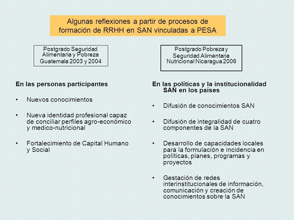 Postgrado Pobreza y Seguridad Alimentaria Nutricional Nicaragua 2006 En las políticas y la institucionalidad SAN en los países Difusión de conocimient