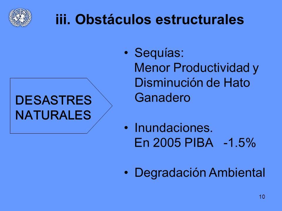 10 iii. Obstáculos estructurales Sequías: Menor Productividad y Disminución de Hato Ganadero Inundaciones. En 2005 PIBA -1.5% Degradación Ambiental DE