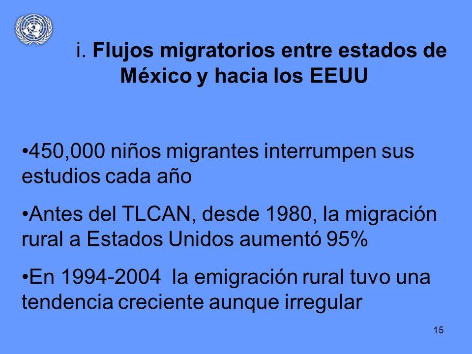 15 i. Flujos migratorios entre estados de México y hacia los EEUU 450,000 niños migrantes interrumpen sus estudios cada año Antes del TLCAN, desde 198