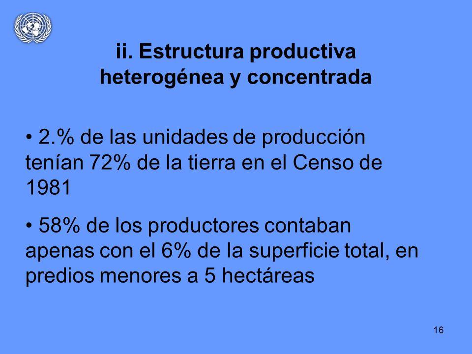 16 ii. Estructura productiva heterogénea y concentrada 2.% de las unidades de producción tenían 72% de la tierra en el Censo de 1981 58% de los produc