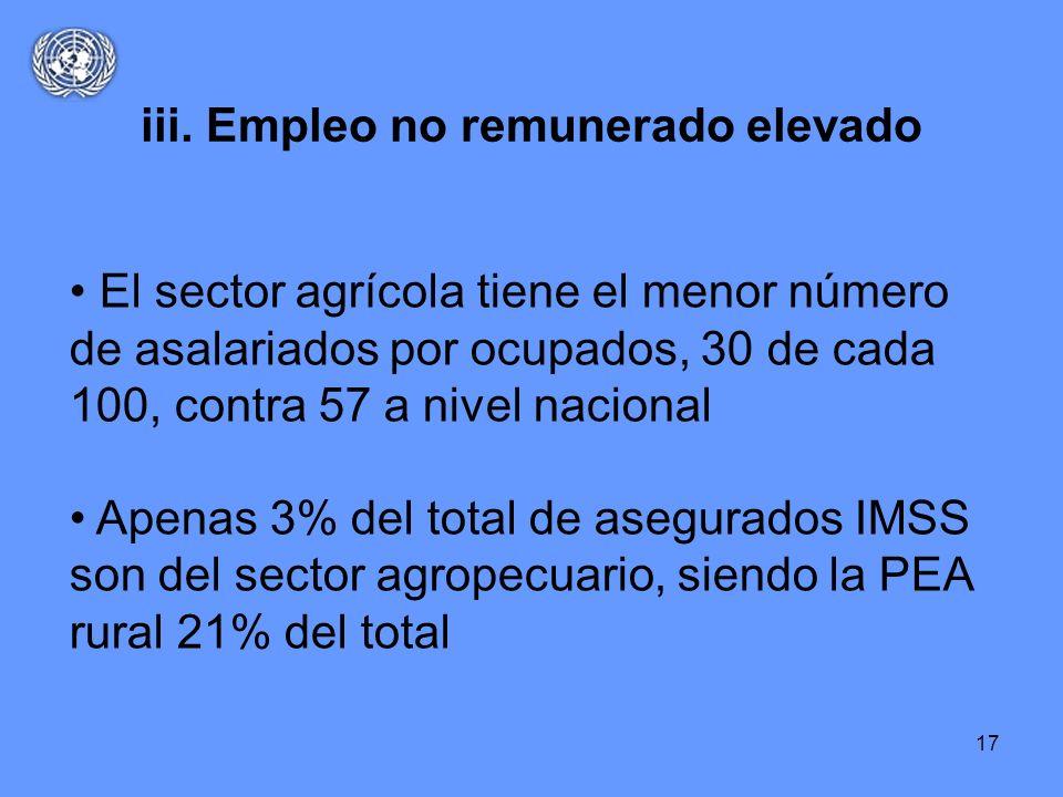 17 El sector agrícola tiene el menor número de asalariados por ocupados, 30 de cada 100, contra 57 a nivel nacional Apenas 3% del total de asegurados