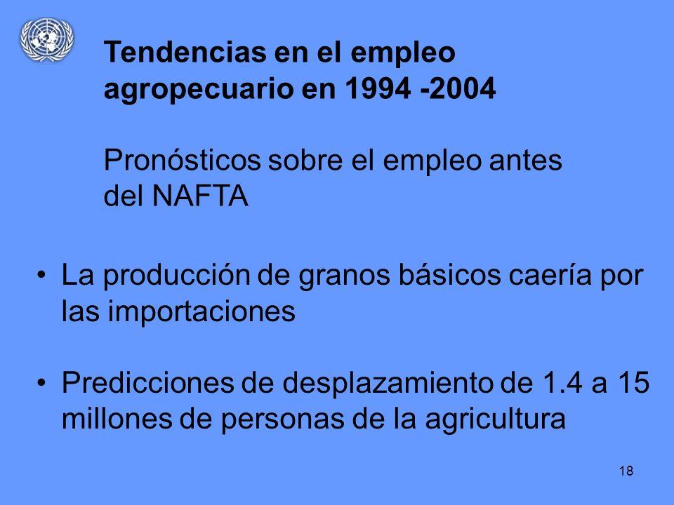 18 La producción de granos básicos caería por las importaciones Predicciones de desplazamiento de 1.4 a 15 millones de personas de la agricultura Tend