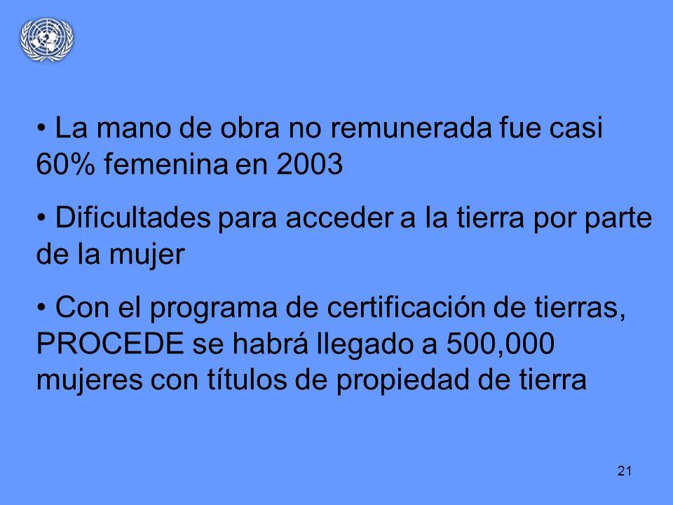 21 La mano de obra no remunerada fue casi 60% femenina en 2003 Dificultades para acceder a la tierra por parte de la mujer Con el programa de certific