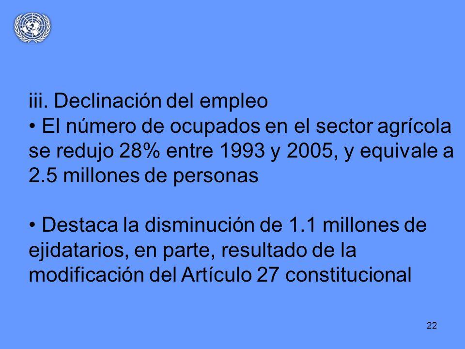 22 iii. Declinación del empleo El número de ocupados en el sector agrícola se redujo 28% entre 1993 y 2005, y equivale a 2.5 millones de personas Dest