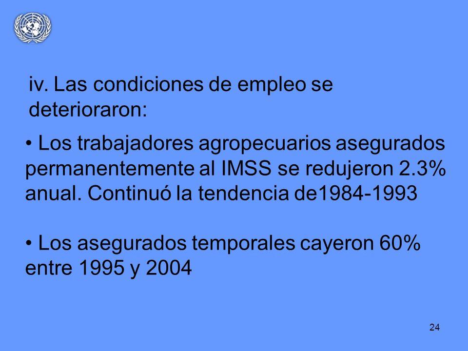 24 Los trabajadores agropecuarios asegurados permanentemente al IMSS se redujeron 2.3% anual. Continuó la tendencia de1984-1993 Los asegurados tempora