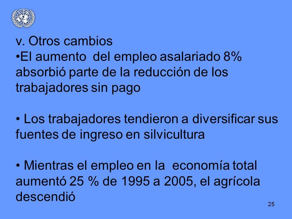 25 v. Otros cambios El aumento del empleo asalariado 8% absorbió parte de la reducción de los trabajadores sin pago Los trabajadores tendieron a diver