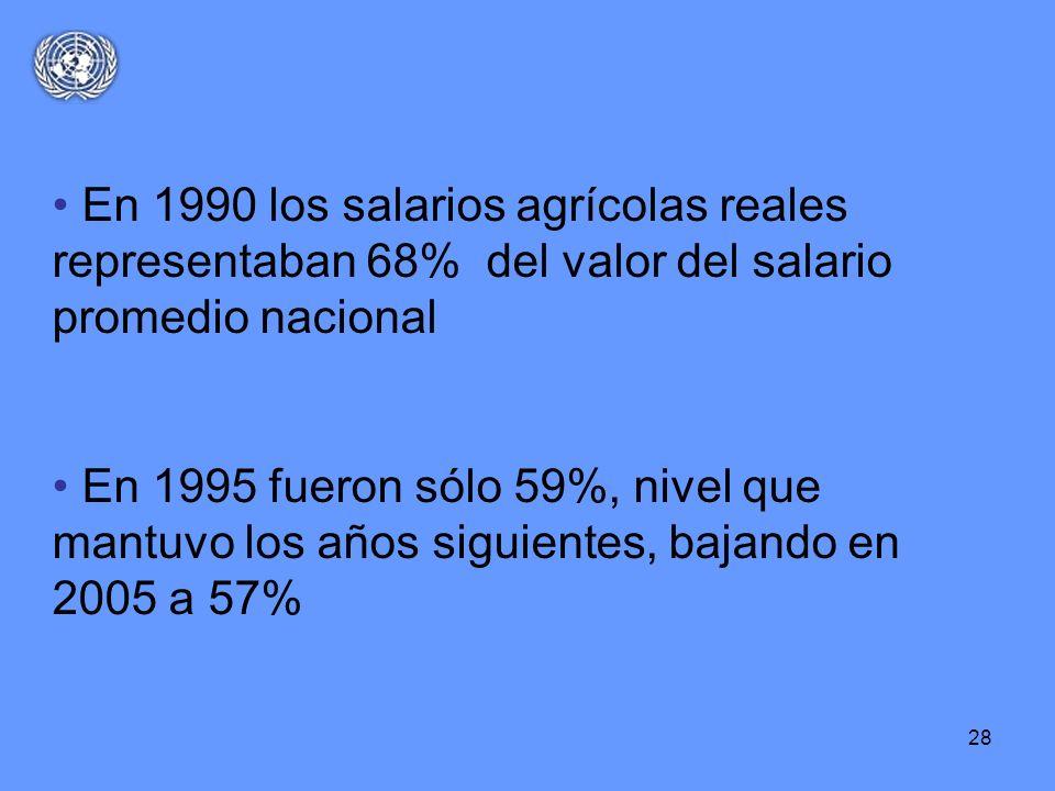 28 En 1990 los salarios agrícolas reales representaban 68% del valor del salario promedio nacional En 1995 fueron sólo 59%, nivel que mantuvo los años