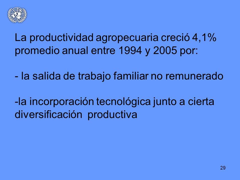 29 La productividad agropecuaria creció 4,1% promedio anual entre 1994 y 2005 por: - la salida de trabajo familiar no remunerado -la incorporación tec