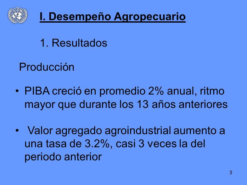 3 PIBA creció en promedio 2% anual, ritmo mayor que durante los 13 años anteriores Valor agregado agroindustrial aumento a una tasa de 3.2%, casi 3 ve