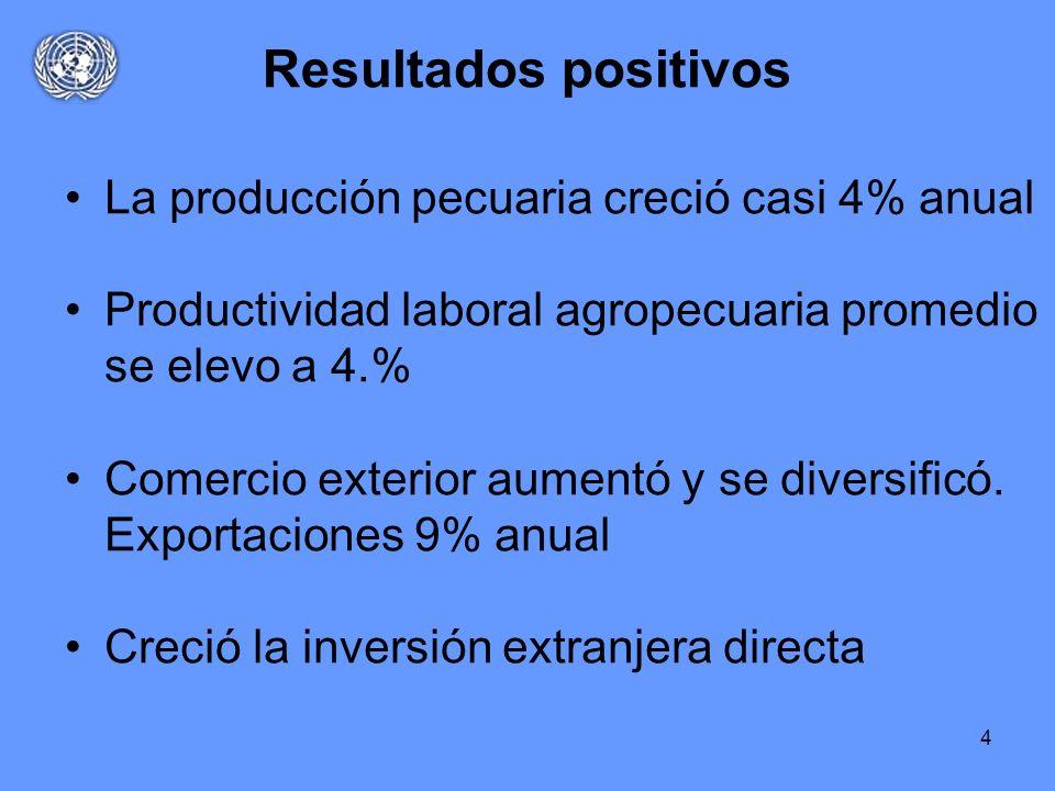 4 Resultados positivos La producción pecuaria creció casi 4% anual Productividad laboral agropecuaria promedio se elevo a 4.% Comercio exterior aument