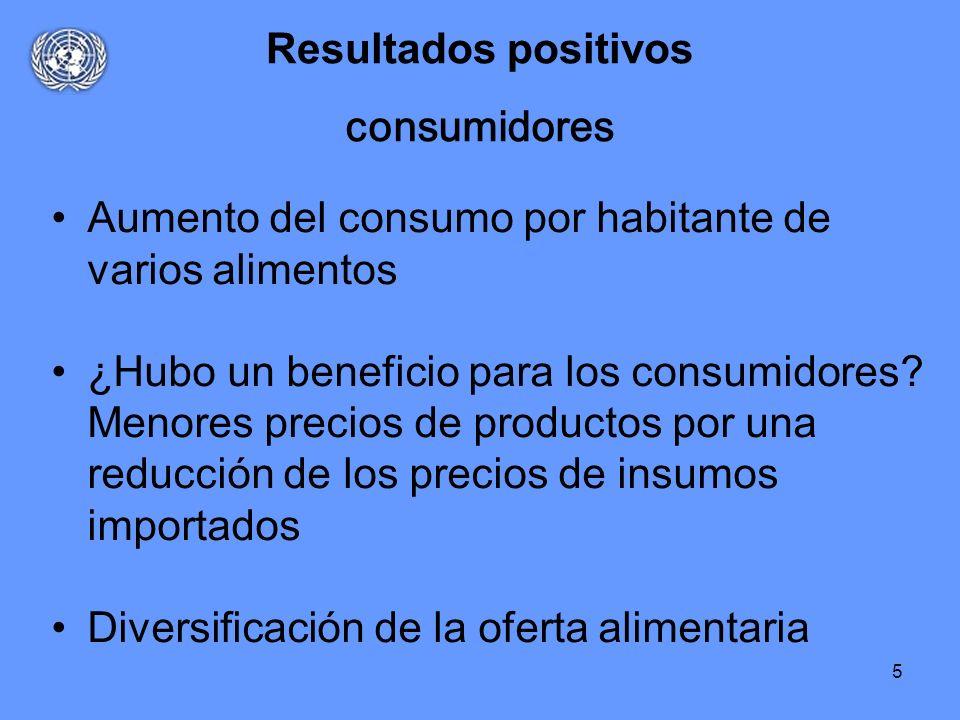 5 Resultados positivos Aumento del consumo por habitante de varios alimentos ¿Hubo un beneficio para los consumidores? Menores precios de productos po