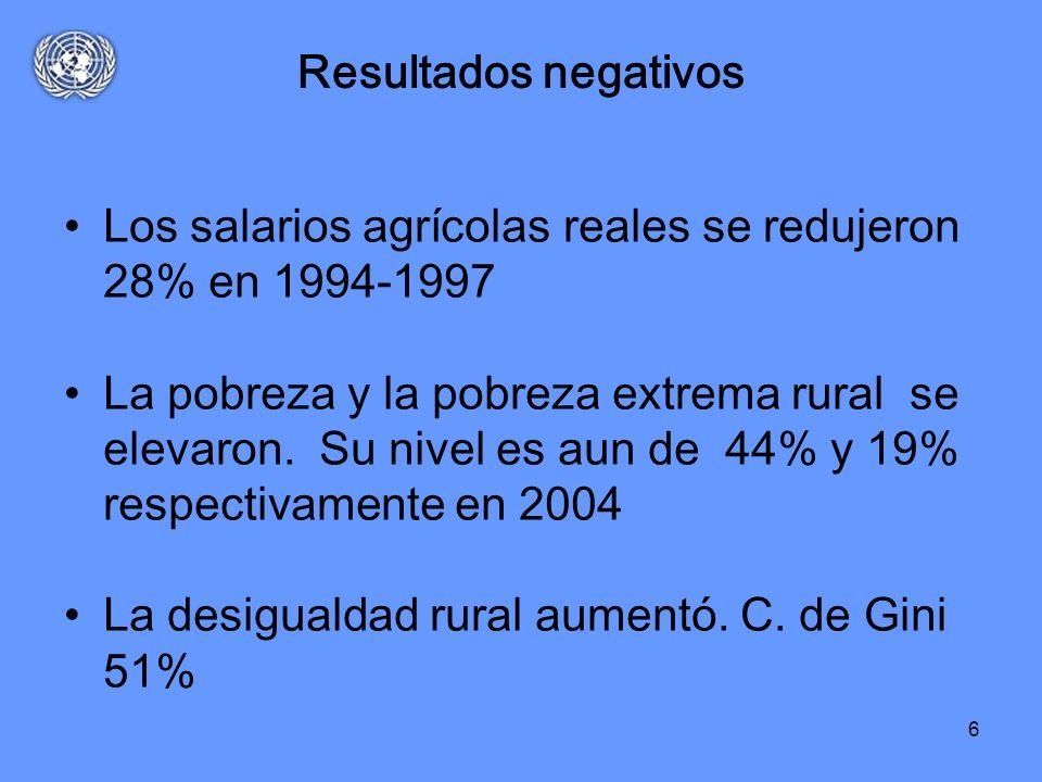 6 Resultados negativos Los salarios agrícolas reales se redujeron 28% en 1994-1997 La pobreza y la pobreza extrema rural se elevaron. Su nivel es aun