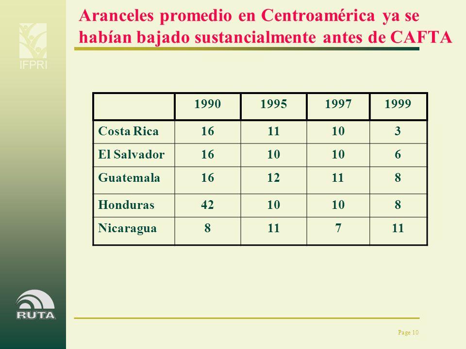 IFPRI Page 10 Aranceles promedio en Centroamérica ya se habían bajado sustancialmente antes de CAFTA 1990199519971999 Costa Rica1611103 El Salvador161