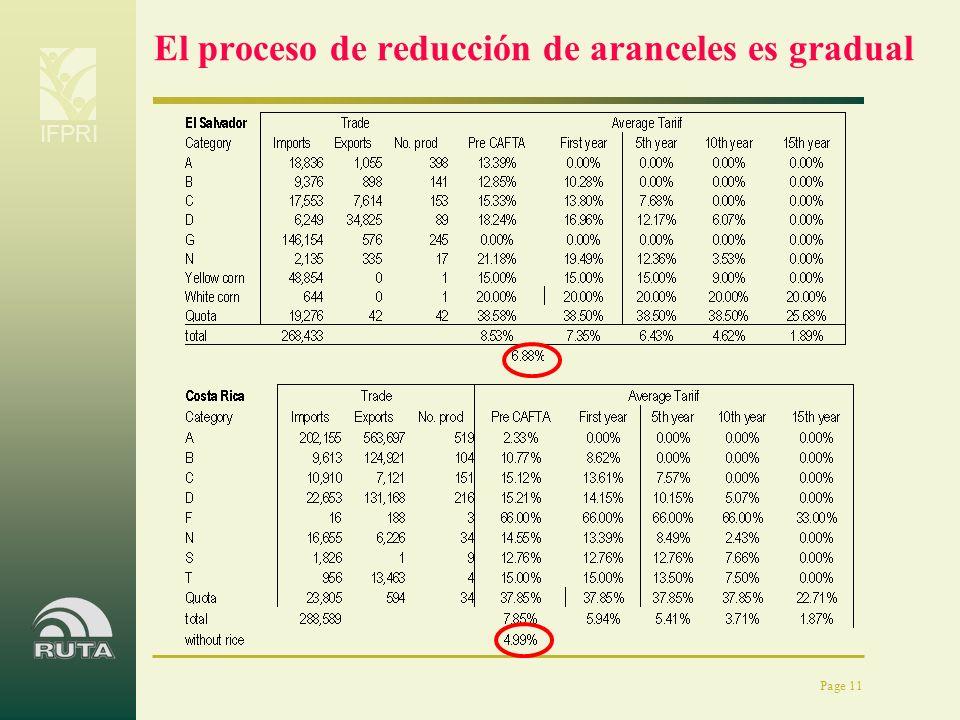 IFPRI Page 11 El proceso de reducción de aranceles es gradual