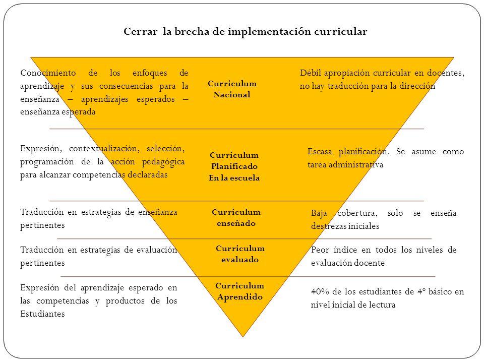 Curriculum Nacional Curriculum Planificado En la escuela Curriculum enseñado Curriculum Aprendido Conocimiento de los enfoques de aprendizaje y sus co