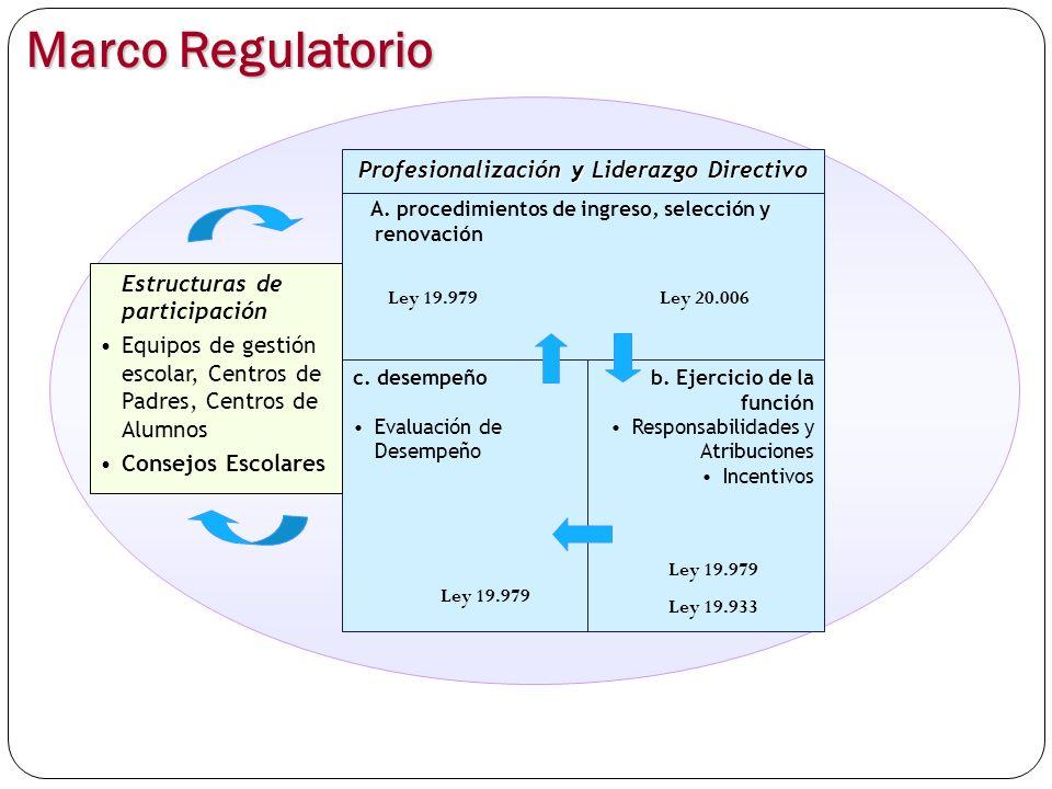 Marco Regulatorio A. procedimientos de ingreso, selección y renovación c. desempeño Evaluación de DesempeñoEvaluación de Desempeño b. Ejercicio de la
