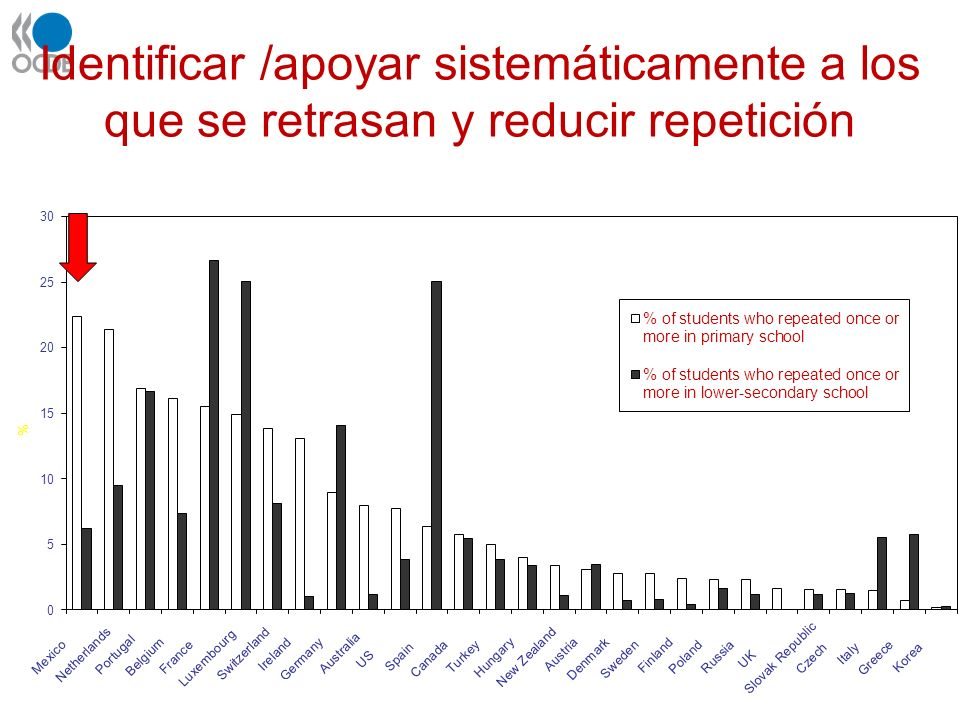 Identificar /apoyar sistemáticamente a los que se retrasan y reducir repetición Percentage of 15 yr olds who say they have repeated once or more (2003