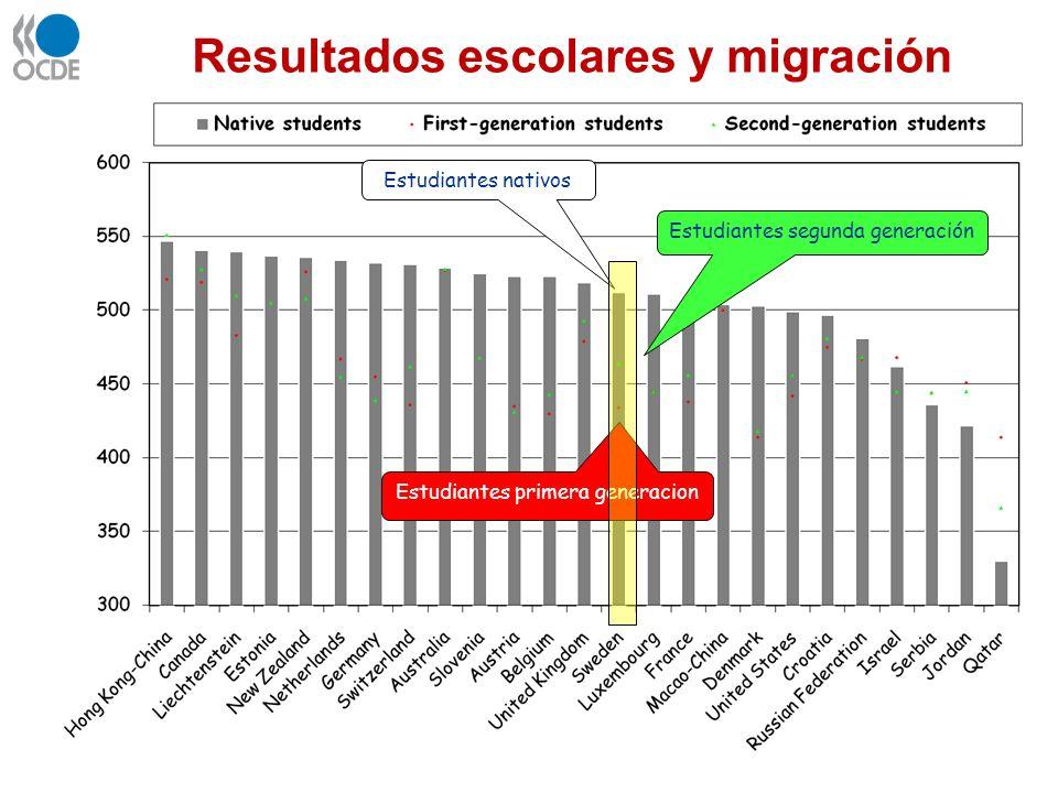 OECD average = 500 Resultados escolares y migración Estudiantes nativos Estudiantes segunda generación Estudiantes primera generacion PISA 2006: Scien