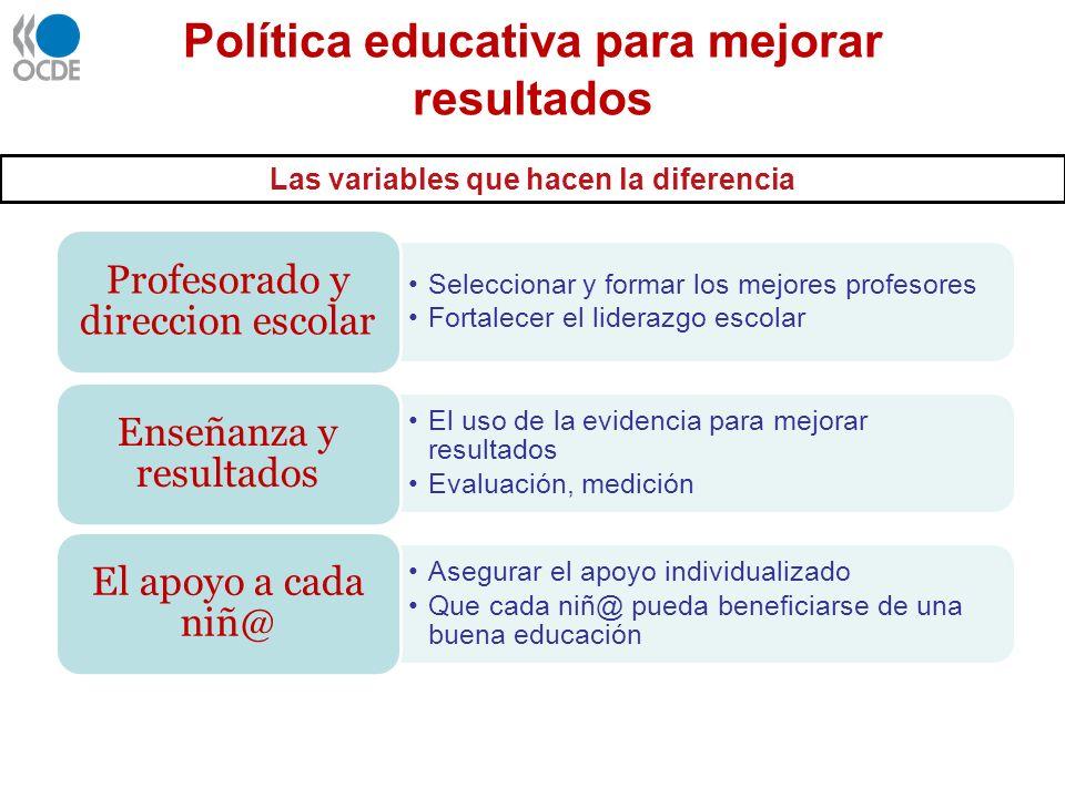 Política educativa para mejorar resultados Seleccionar y formar los mejores profesores Fortalecer el liderazgo escolar Profesorado y direccion escolar