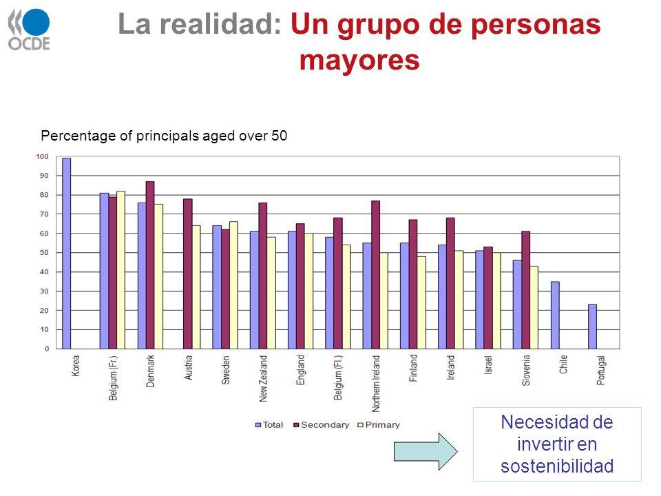 La realidad: Un grupo de personas mayores Percentage of principals aged over 50 Necesidad de invertir en sostenibilidad