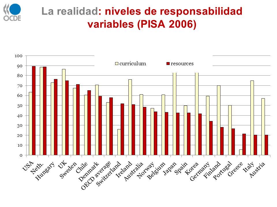 La realidad: niveles de responsabilidad variables (PISA 2006)