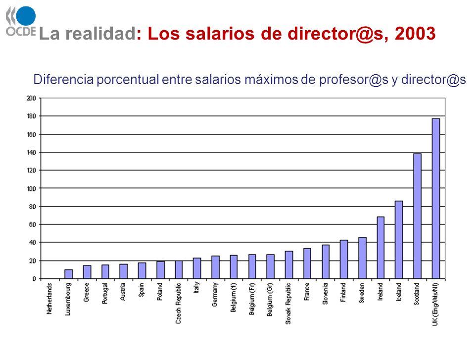 La realidad: Los salarios de director@s, 2003 Diferencia porcentual entre salarios máximos de profesor@s y director@s