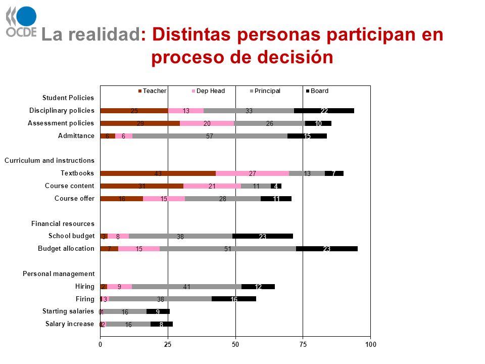 La realidad: Distintas personas participan en proceso de decisión