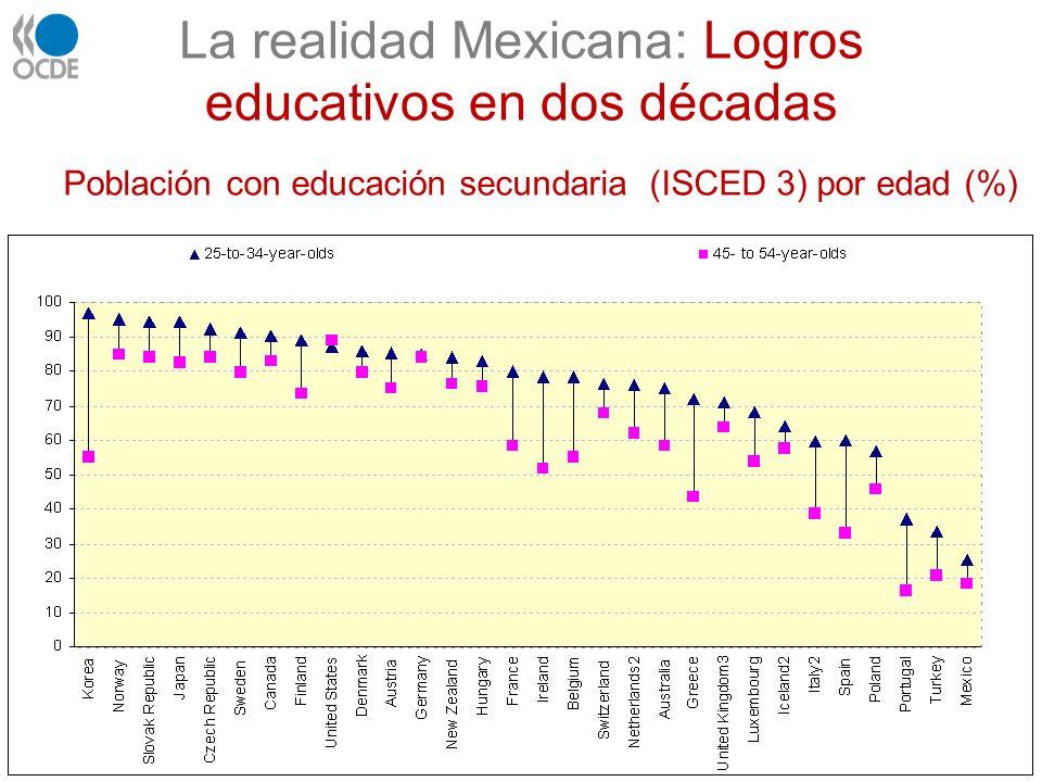 La realidad Mexicana: Logros educativos en dos décadas Población con educación secundaria (ISCED 3) por edad (%)