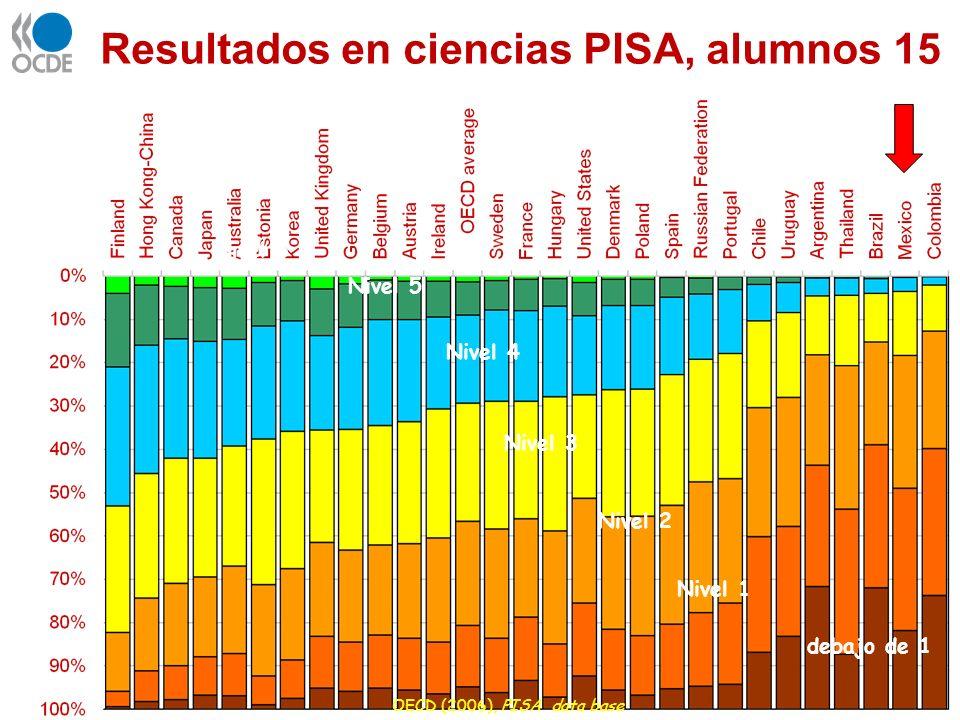 Resultados en ciencias PISA, alumnos 15 OECD (2006), PISA data base Nivel 4 Nivel 3 Nivel 2 Nivel 6 Nivel 5 Nivel 1 debajo de 1