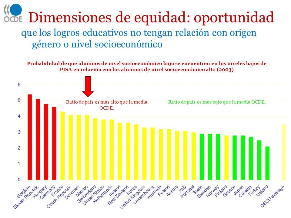 Dimensiones de equidad: oportunidad que los logros educativos no tengan relación con origen género o nivel socioeconómico Nivel socioeconómico y logro