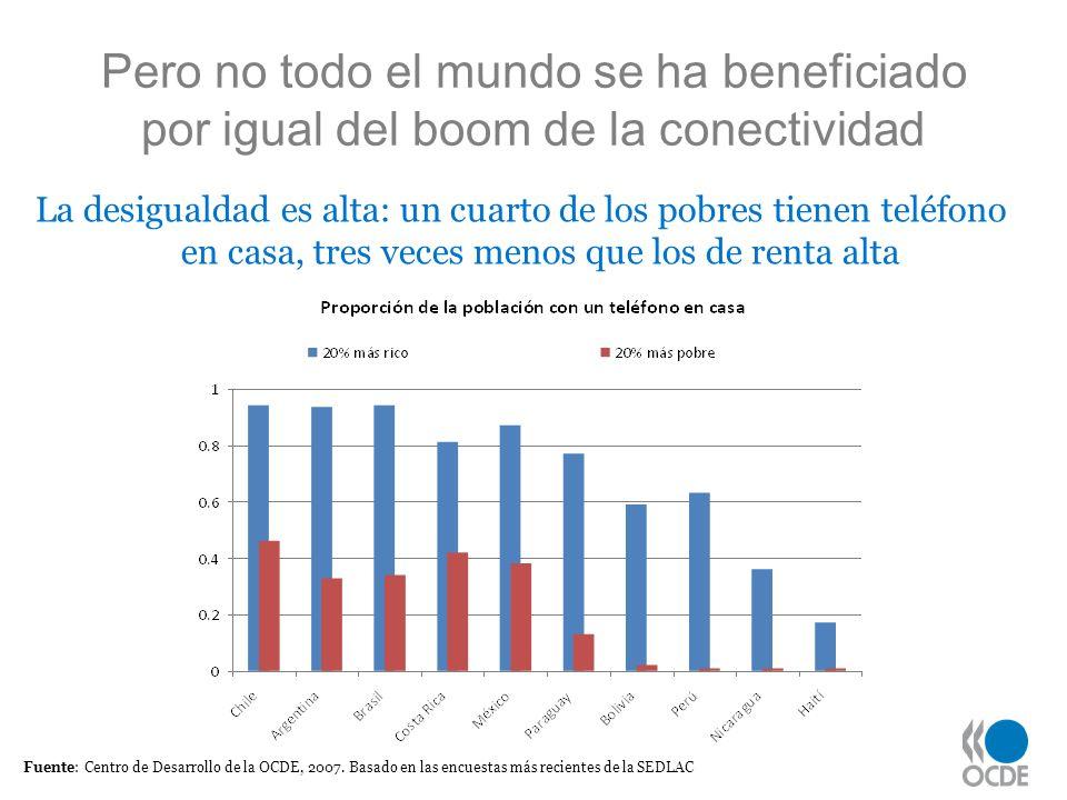 Pero no todo el mundo se ha beneficiado por igual del boom de la conectividad La desigualdad es alta: un cuarto de los pobres tienen teléfono en casa,