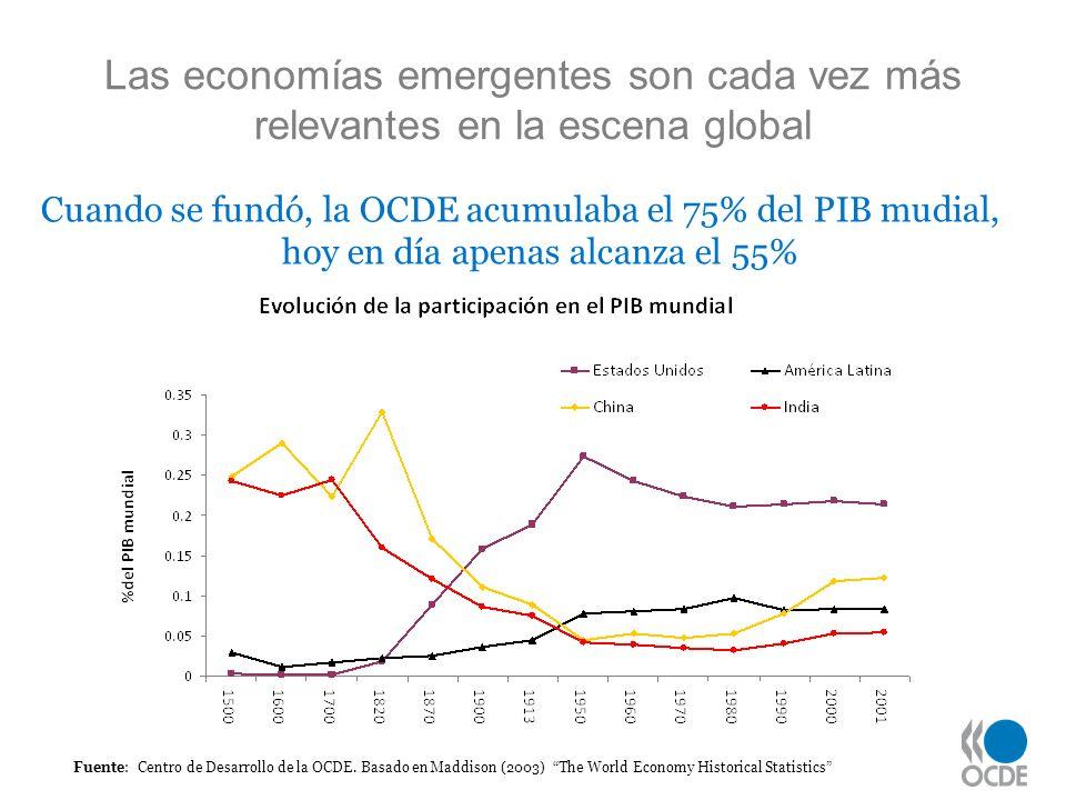 Las economías emergentes son cada vez más relevantes en la escena global Fuente: Centro de Desarrollo de la OCDE. Basado en Maddison (2003) The World