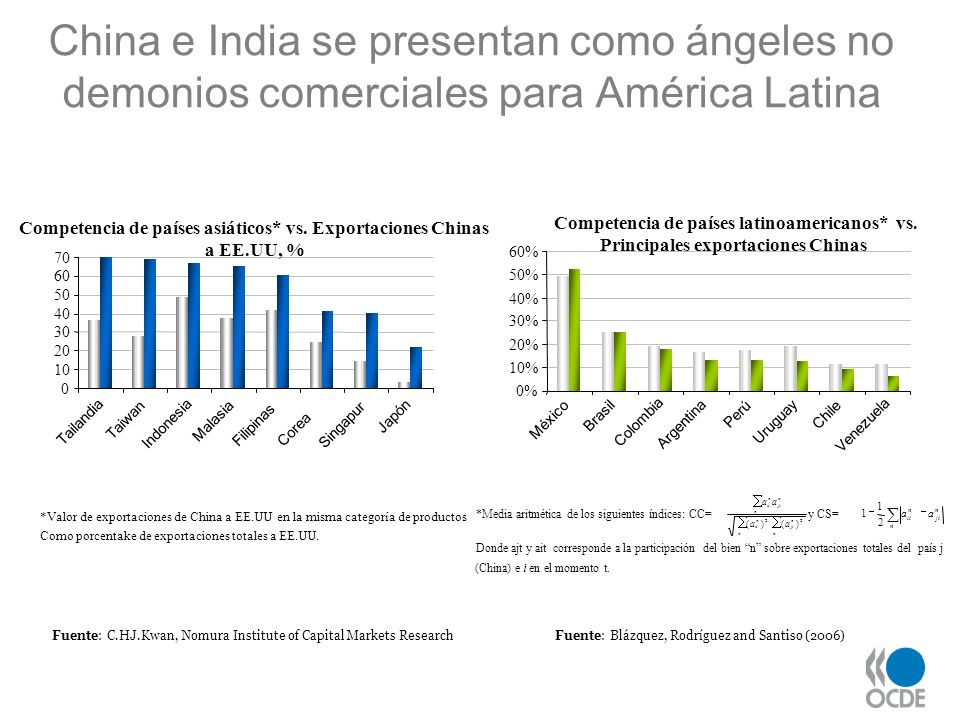 Fuente: C.HJ.Kwan, Nomura Institute of Capital Markets ResearchFuente: Blázquez, Rodríguez and Santiso (2006) China e India se presentan como ángeles