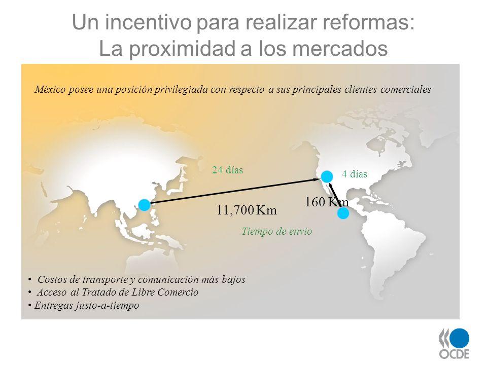 11,700 Km Costos de transporte y comunicación más bajos Acceso al Tratado de Libre Comercio Entregas justo-a-tiempo Tiempo de envío 24 días 160 Km 4 d
