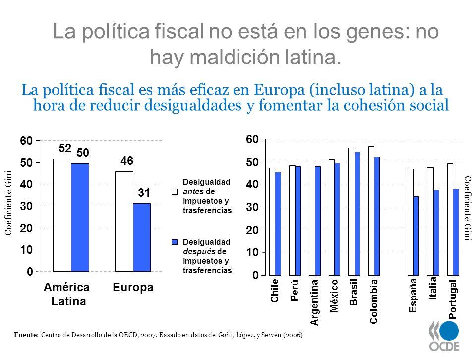 La política fiscal no está en los genes: no hay maldición latina. La política fiscal es más eficaz en Europa (incluso latina) a la hora de reducir des
