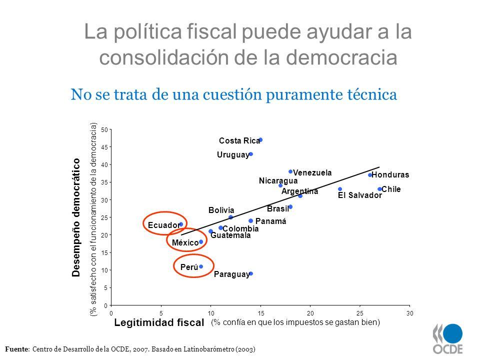 6 Fuente: Centro de Desarrollo de la OCDE, 2007. Basado en Latinobarómetro (2003) Argentina Bolivia Brasil Chile Colombia Costa Rica Ecuador El Salvad