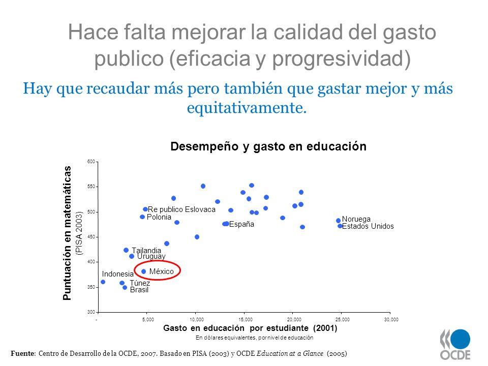 Fuente: Centro de Desarrollo de la OCDE, 2007. Basado en PISA (2003) y OCDE Education at a Glance (2005) Hace falta mejorar la calidad del gasto publi