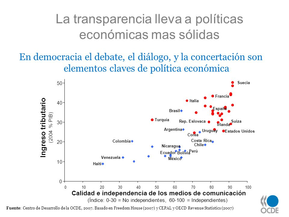 Fuente: Centro de Desarrollo de la OCDE, 2007. Basado en Freedom House (2007) y CEPAL y OECD Revenue Statistics (2007) La transparencia lleva a políti