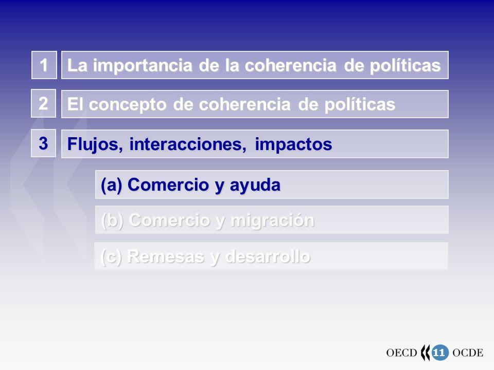 11 La importancia de la coherencia de políticas El concepto de coherencia de políticas 2 Flujos, interacciones, impactos 3 (a) Comercio y ayuda (b) Comercio y migración 1 (c) Remesas y desarrollo