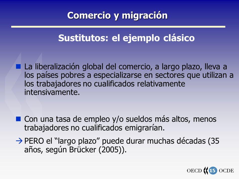 15 Comercio y migración Sustitutos: el ejemplo clásico La liberalización global del comercio, a largo plazo, lleva a los países pobres a especializarse en sectores que utilizan a los trabajadores no cualificados relativamente intensivamente.