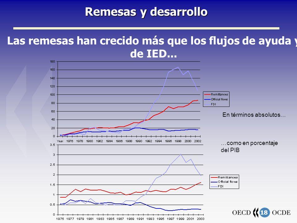 18 Remesas y desarrollo Las remesas han crecido más que los flujos de ayuda y de IED...